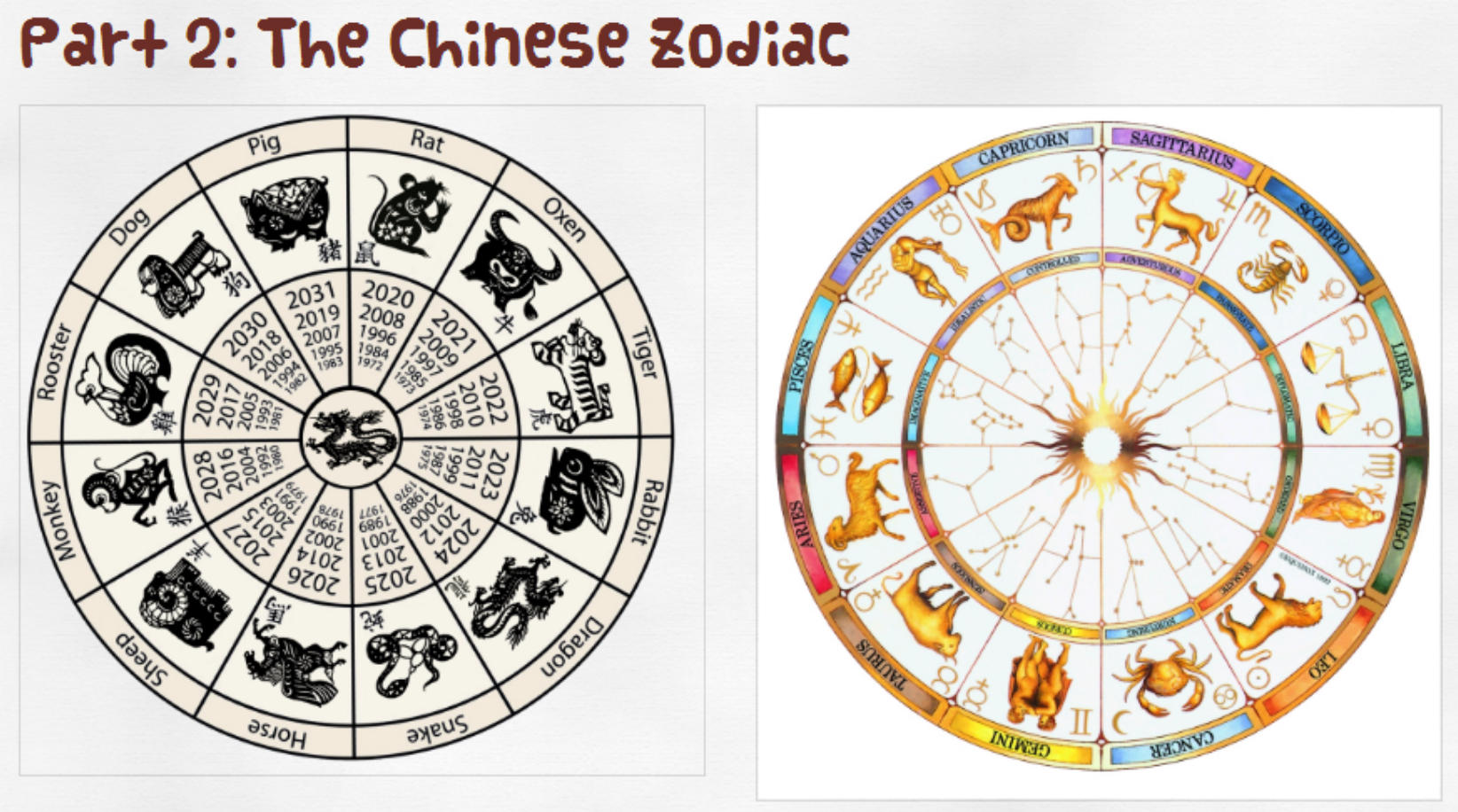 f58b409ea The Chinese Zodiac (known as Sheng Xiao) is similar to the Western Zodiac  in that it follows a cycle of 12 elements that reflect personal  characteristics.